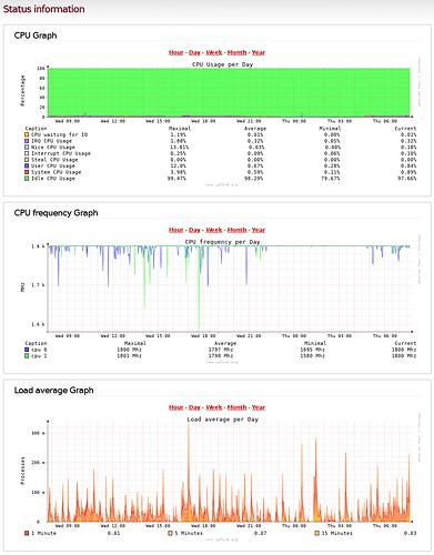 Upside_Down_CPU_Freq_Graph
