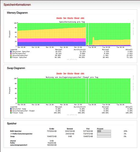 Screenshot_20210209-080842 IPFire - Speicherinformationen