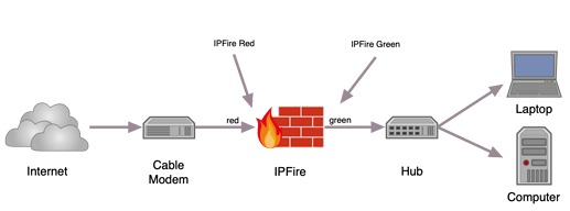 IPFire network example