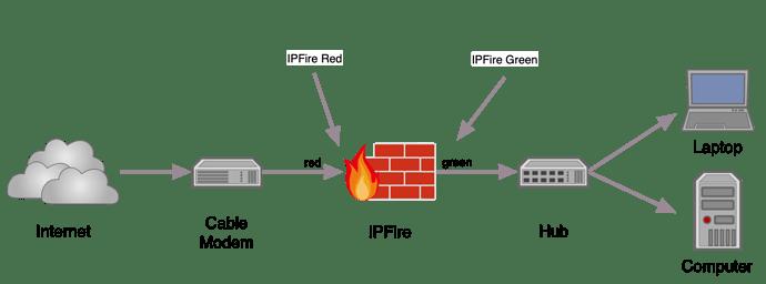 IPFire network example