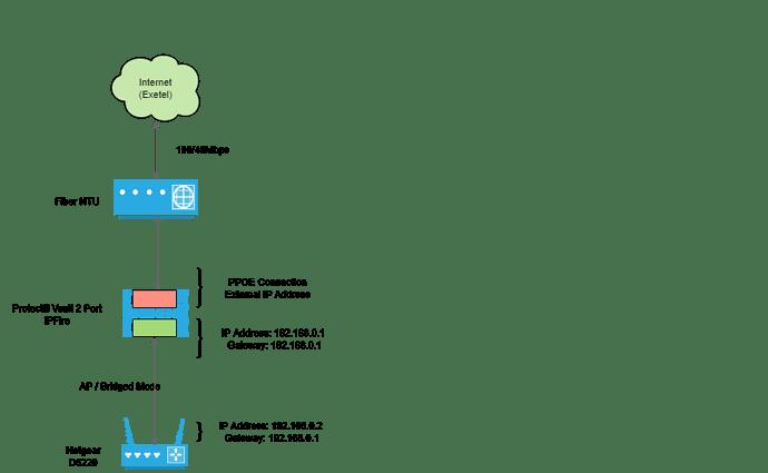 IPFire Diagram (Forum)