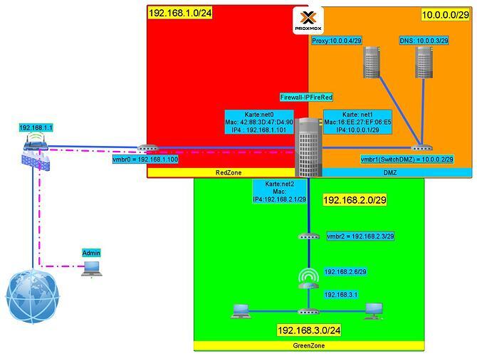 netzwerkplan_-_dmz_v2