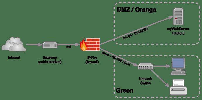 simple DMZ network v3