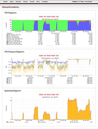 Screenshot_20210208-230700 IPFire - Statusinformationen