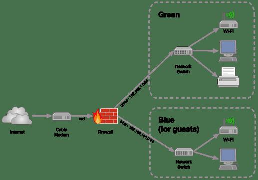 simple green blue network v1