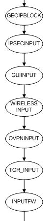 IPFire FW Input chain