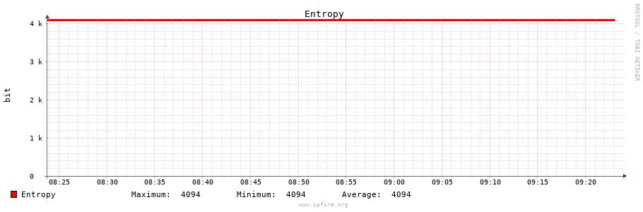 entropy.cgi